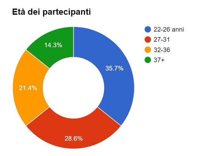 eta-dei-partecipanti-2